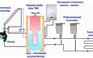 Теплоаккумулятор для котлов отопления — назначение, расчет и монтаж