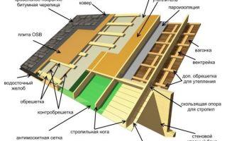 Односкатная крыша своими руками — 6 основных видов стропильных систем: от расчетов до монтажа