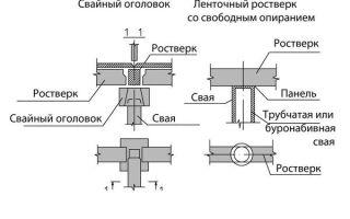 Свайный фундамент расчет количества материалов