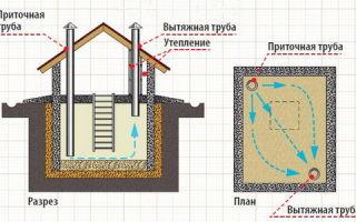 Как построить погреб на улице — все этапы работ