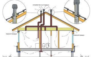 Естественная вентиляция в частном доме — назначение, принцип работы, расчет и этапы монтажа