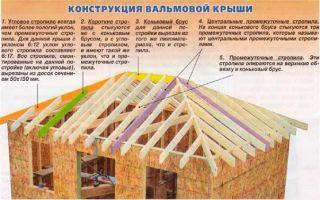 Канадская технология строительства каркасных домов: плюсы, этапы монтажа