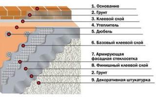 Технология утепления мокрый фасад — инструкция к самостоятельному выполнению