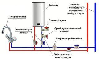 Обратный клапан для водонагревателя — обязательное условие установки