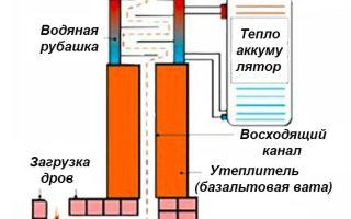 Печь с водяным контуром для отопления дома — варианты реализации