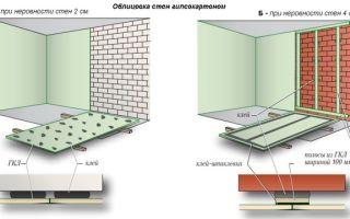 Способы выравнивания стен — как выбрать оптимальный?
