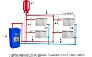 Система отопления закрытого типа в частном доме: схемы разводки