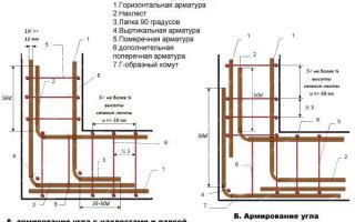 Ленточный фундамент своими руками — инструкция для начинающих строителей