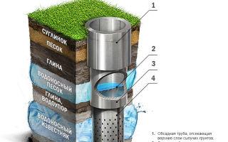 Как выбрать насос для скважины — основные критерии