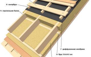 Утепление крыши изнутри — несколько способов