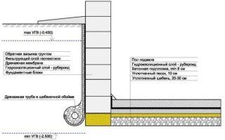 Фундамент для дома из ФБС — способы устройства, схемы, этапы