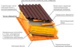 Как крепить ондулин на крышу — подробное пошаговое руководство