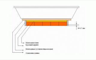 Установка акриловой ванны своими руками — пошаговая инструкция, 3 варианта