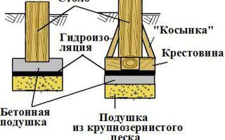 Строим гараж своими руками — пошаговые инструкции
