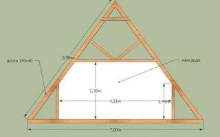 Двускатная крыша дома своими руками — сложно, но возможно
