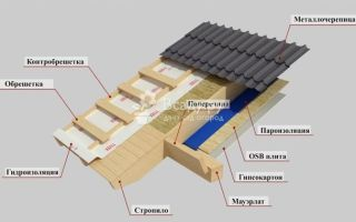 Мансардная крыша своими руками — расчеты и монтаж