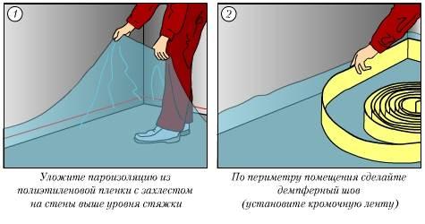 Сухая стяжка пола своими руками - процесс со всеми нюансами