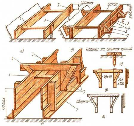 Опалубка для фундамента своими руками - 5 вариантов, инструкция