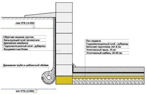 Фундамент для дома из ФБС - способы устройства, схемы, этапы