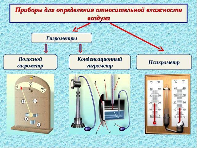 Прибор для измерения влажности воздуха в помещении - какие приборы самые точные, обзор и расчеты