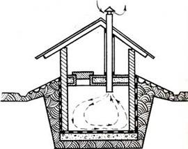 Вентиляция погреба своими руками - как сделать правильно