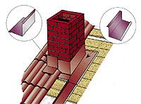 Металлочерепица - Металл Профиль: применение, разновидности и видео с технологией монтажа