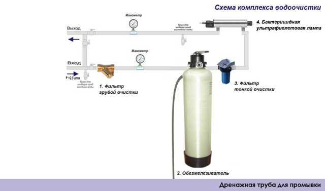 Система фильтрации воды для дома: виды фильтров, монтаж