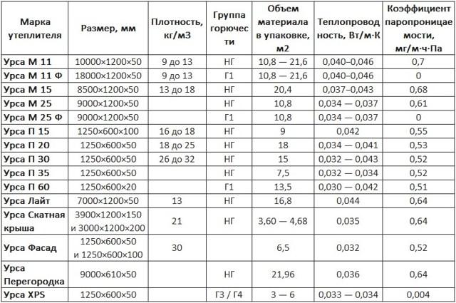 Утеплитель Урса технические характеристики и области применения