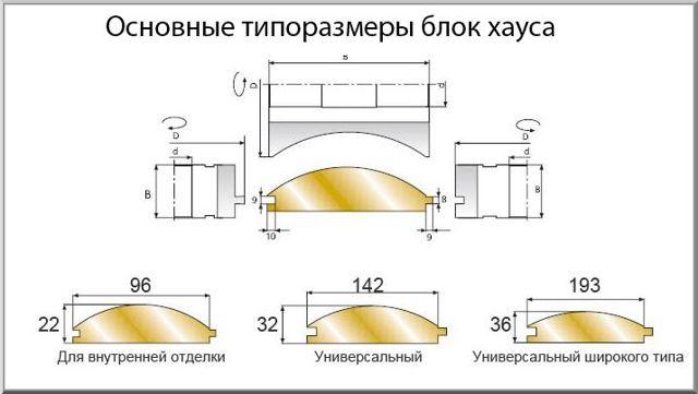 Блок-хаус — что это за материал: ТОП-8 разновидностей блок-хауса