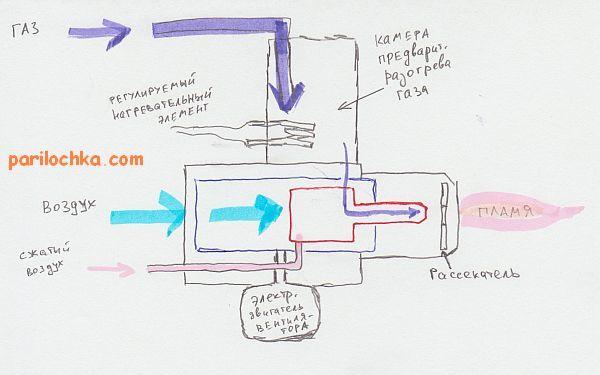 Газовые печи для бани - устройство, характеристики, правила выбора