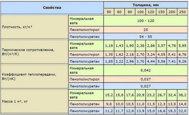Утепление пенополиуретаном плюсы и минусы - разбираемся в нюансах
