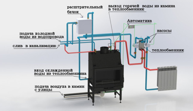 Печь с водяным контуром для отопления дома - варианты реализации