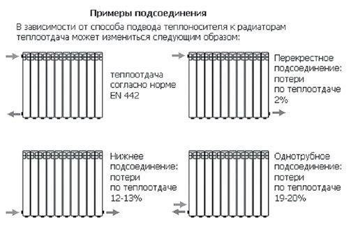 Виды радиаторов отоплений (батарей) - как выбрать радиатор?