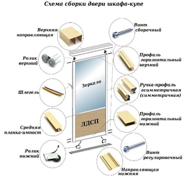Двери для шкафа купе своими руками - подробная иллюстрированная инструкция