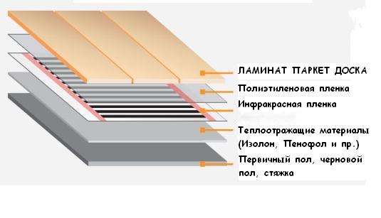 Теплый пол на балконе своими руками: инструкция по монтажу