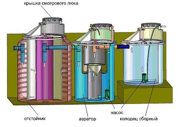 Автономная канализация своими руками - инструкция и описание