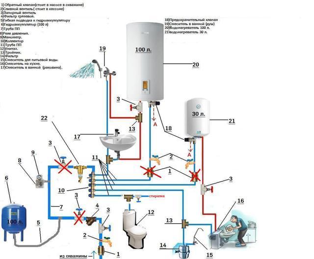 Как подключить бойлер к водопроводу - схема и инструкция для подключения своими руками, Топ-12 лучших бойлеров