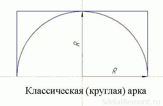 Как сделать арку из гипсокартона - монтируем самостоятельно