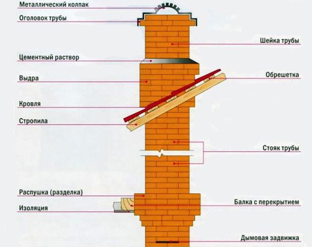 Дымоход для печи своими руками - расчет и порядок кладки