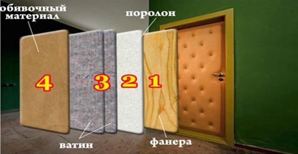 Обить дверь кожей своими руками - должен справиться каждый
