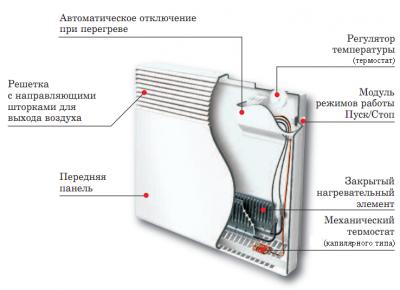 Конвектор или масляный обогреватель что лучше - разбираемся в нюансах
