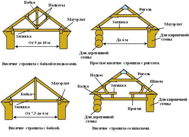 Как сделать крышу на бане - расчеты для монтажа крыши своими руками