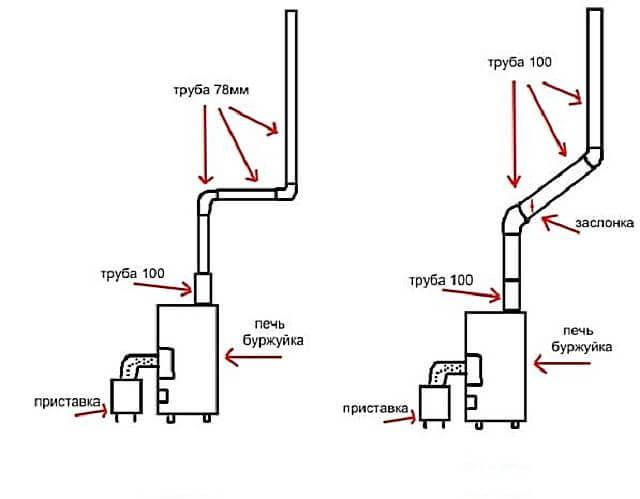 Дымоход для буржуйки - варианты, чертежи и процесс монтажа