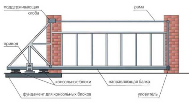 Устройство откатных ворот своими руками - сложная, но выполнимая задача