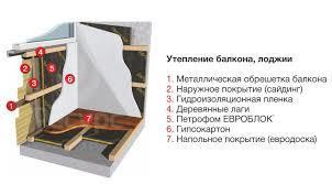 Как утеплить лоджию своими руками - инструкция