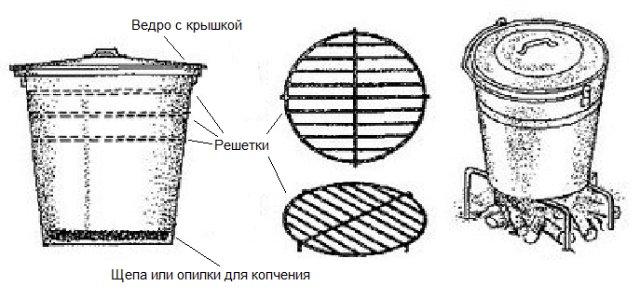 Коптильня холодного копчения своими руками - чертежи, размеры и инструкция по строительству