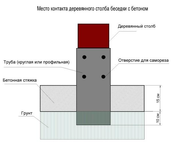 Беседки для дачи своими руками простые: инструкции по строительству
