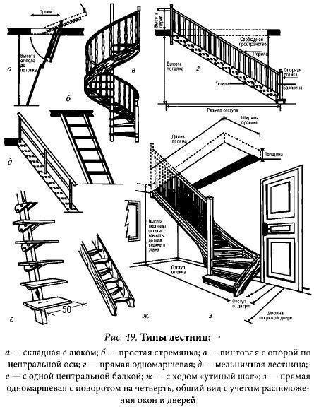 Лестница на мансарду своими руками - пошаговая инструкция