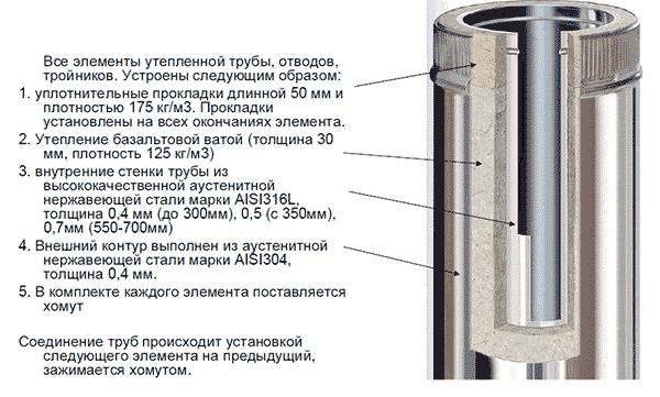 Сэндвич трубы для печей - особенности конструкции и правила выбора