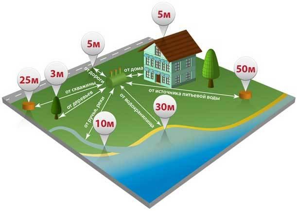 Устройство септика для частного дома: пошаговая инструкция